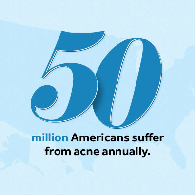 50 million Americans suffer from acne annually